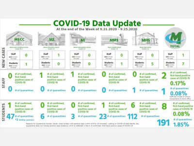 Eight Students, Two Teachers Reported Positive For COVID-19 Last Week At Mason City Schools